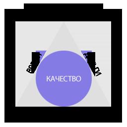 треугольник управления проектами